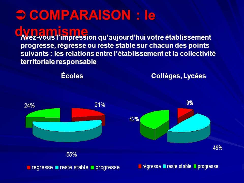 COMPARAISON : le dynamisme COMPARAISON : le dynamisme ÉcolesCollèges, Lycées Avez-vous limpression quaujourdhui votre établissement progresse, régress