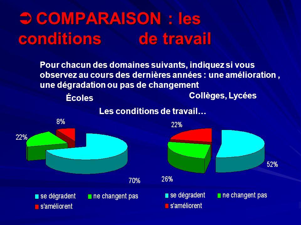 COMPARAISON : les conditions de travail COMPARAISON : les conditions de travail Écoles Collèges, Lycées Pour chacun des domaines suivants, indiquez si