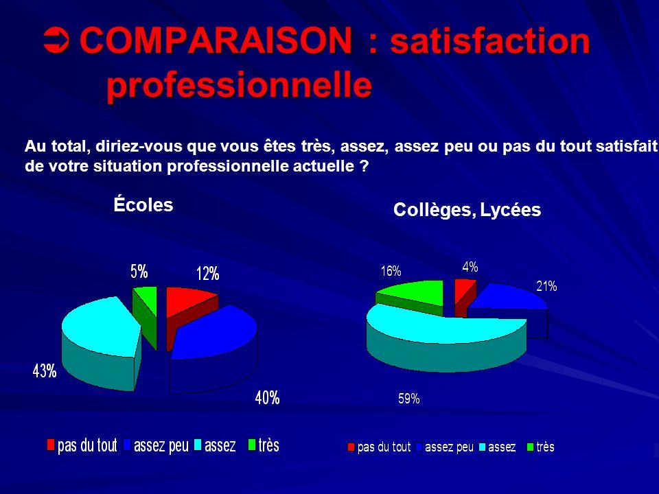 COMPARAISON : satisfaction professionnelle COMPARAISON : satisfaction professionnelle Écoles Collèges, Lycées Au total, diriez-vous que vous êtes très