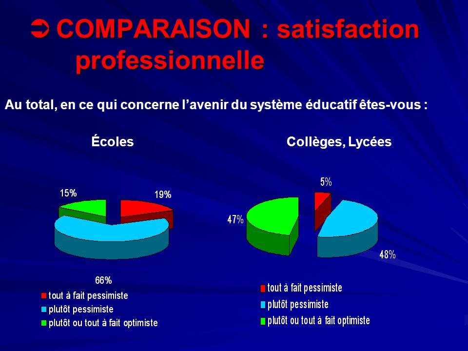 COMPARAISON : satisfaction professionnelle COMPARAISON : satisfaction professionnelle ÉcolesCollèges, Lycées Au total, en ce qui concerne lavenir du s
