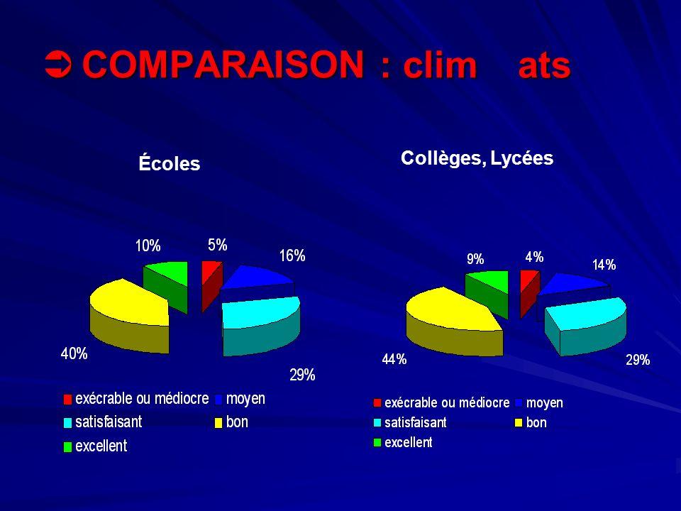 COMPARAISON : climats COMPARAISON : climats Écoles Collèges, Lycées