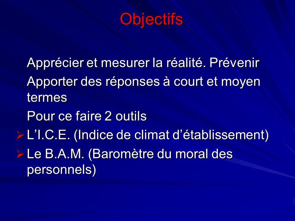 Objectifs Apprécier et mesurer la réalité. Prévenir Apporter des réponses à court et moyen termes Pour ce faire 2 outils LI.C.E. (Indice de climat dét