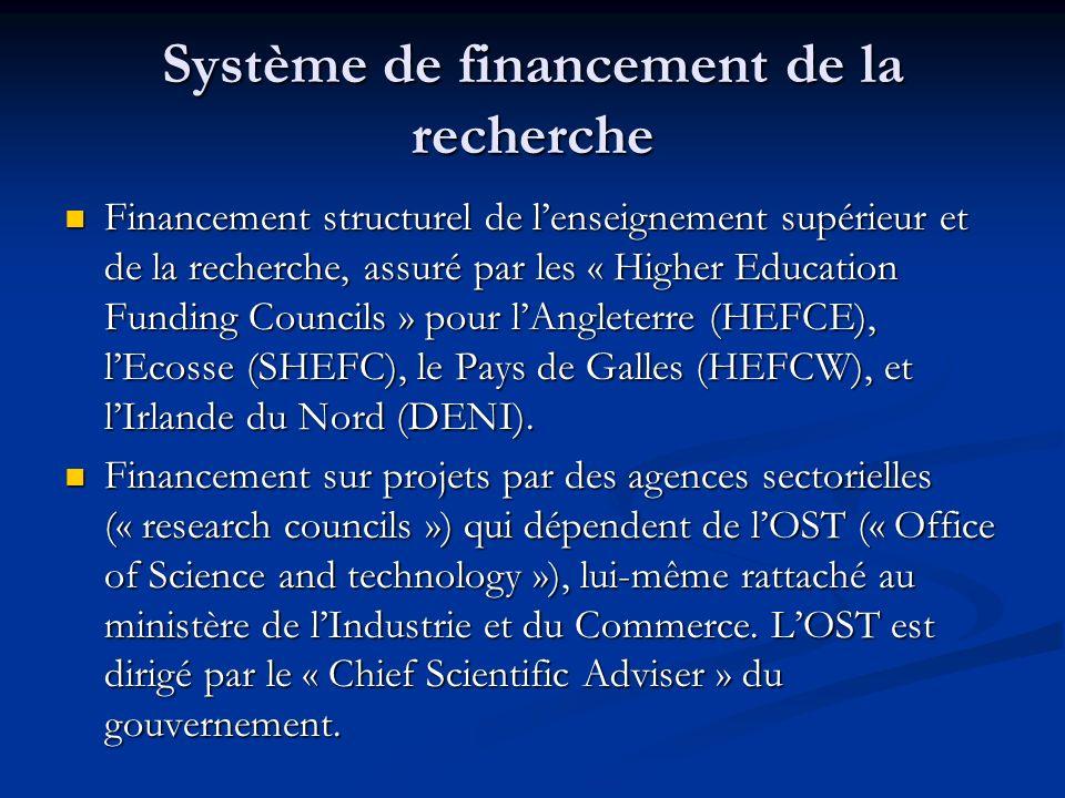 Système de financement de la recherche Financement structurel de lenseignement supérieur et de la recherche, assuré par les « Higher Education Funding