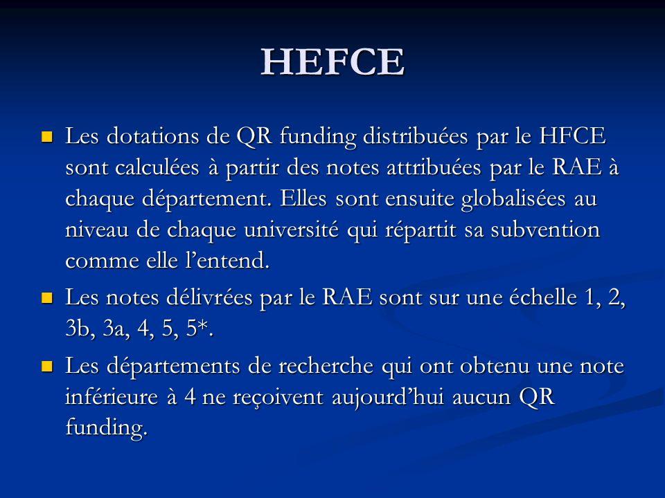 HEFCE Les dotations de QR funding distribuées par le HFCE sont calculées à partir des notes attribuées par le RAE à chaque département. Elles sont ens