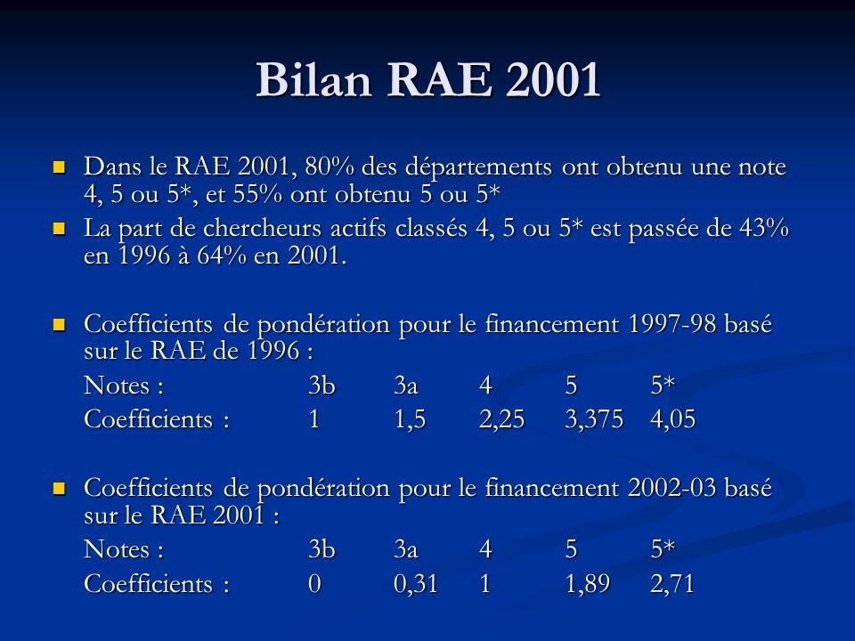 Bilan RAE 2001 Dans le RAE 2001, 80% des départements ont obtenu une note 4, 5 ou 5*, et 55% ont obtenu 5 ou 5* Dans le RAE 2001, 80% des départements