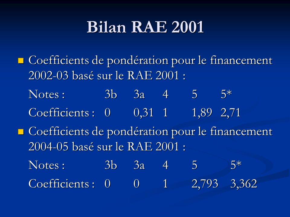 Bilan RAE 2001 Coefficients de pondération pour le financement 2002-03 basé sur le RAE 2001 : Coefficients de pondération pour le financement 2002-03