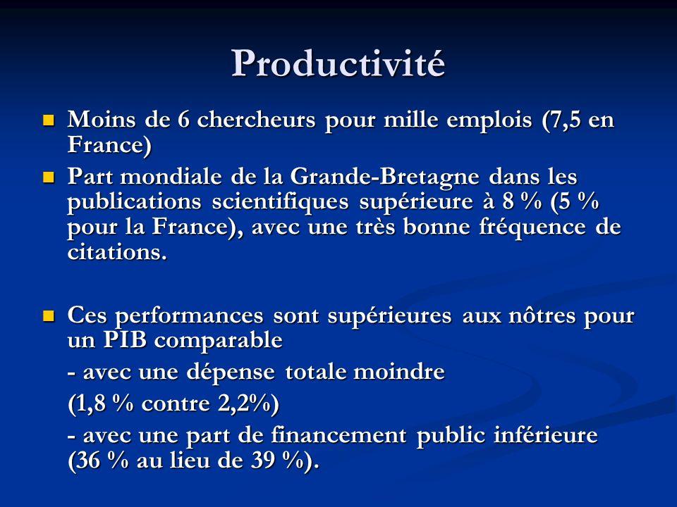 Productivité Moins de 6 chercheurs pour mille emplois (7,5 en France) Moins de 6 chercheurs pour mille emplois (7,5 en France) Part mondiale de la Gra