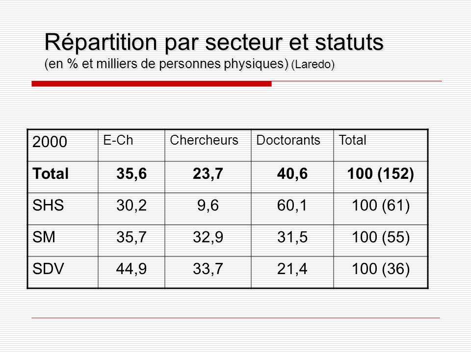 2000 E-ChChercheursDoctorantsTotal 35,623,740,6100 (152) SHS30,29,660,1100 (61) SM35,732,931,5100 (55) SDV44,933,721,4100 (36) Répartition par secteur et statuts (en % et milliers de personnes physiques) (Laredo)