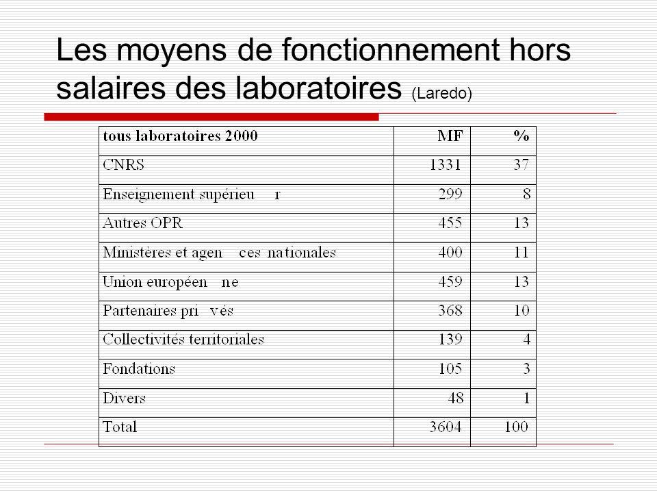 Les moyens de fonctionnement hors salaires des laboratoires (Laredo)