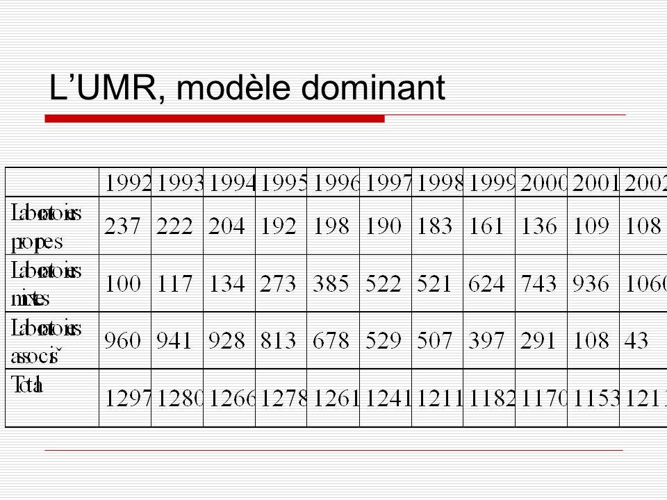 LUMR, modèle dominant