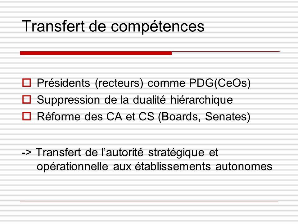 Transfert de compétences Présidents (recteurs) comme PDG(CeOs) Suppression de la dualité hiérarchique Réforme des CA et CS (Boards, Senates) -> Transfert de lautorité stratégique et opérationnelle aux établissements autonomes
