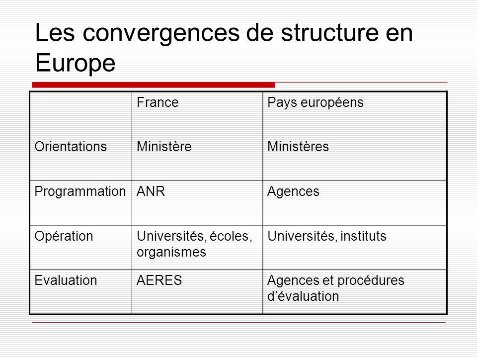 Les convergences de structure en Europe FrancePays européens OrientationsMinistèreMinistères ProgrammationANRAgences OpérationUniversités, écoles, organismes Universités, instituts EvaluationAERESAgences et procédures dévaluation