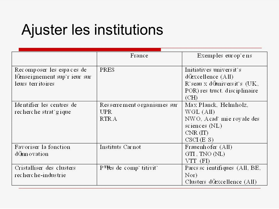 Ajuster les institutions
