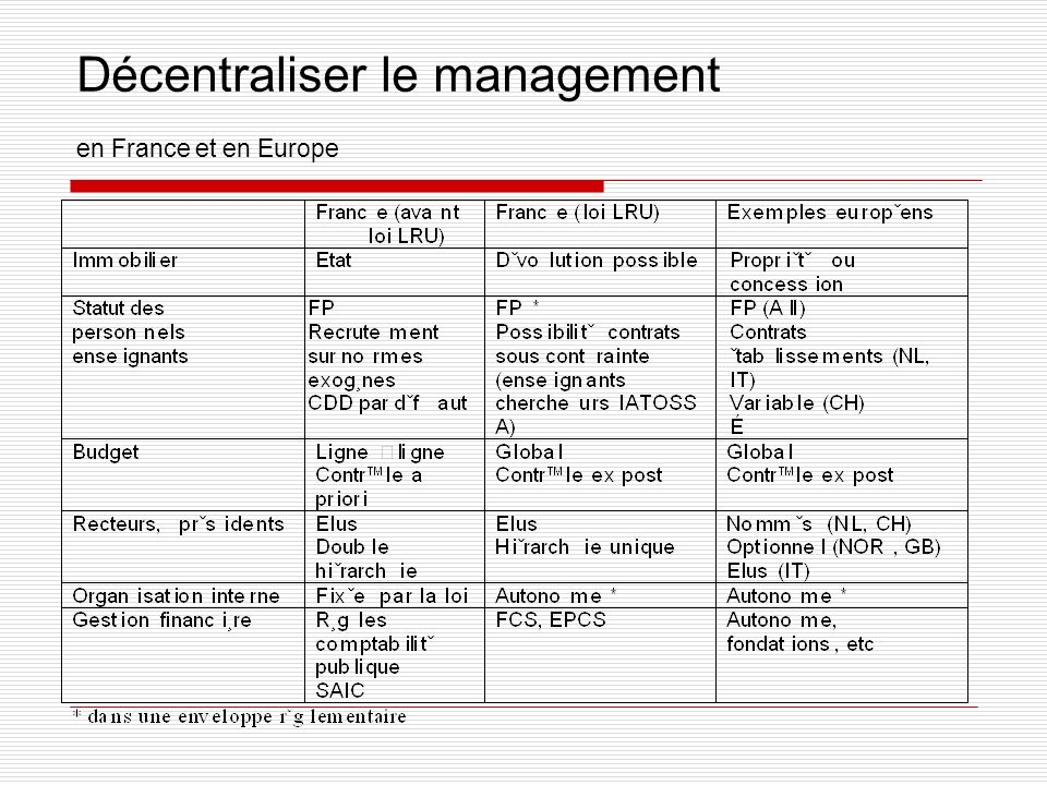 Décentraliser le management en France et en Europe