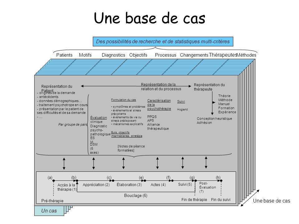 Un cas Patients Thérapeutes Un cas Appréciation (2)Élaboration (3)Actes (4) Théorie Méthode Manuel Formation Expérience Suivi (5) Post- Évaluation (7)