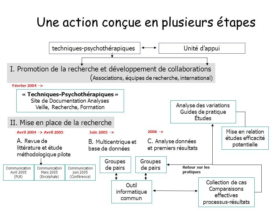 Une action conçue en plusieurs étapes I. Promotion de la recherche et développement de collaborations ( Associations, équipes de recherche, internatio