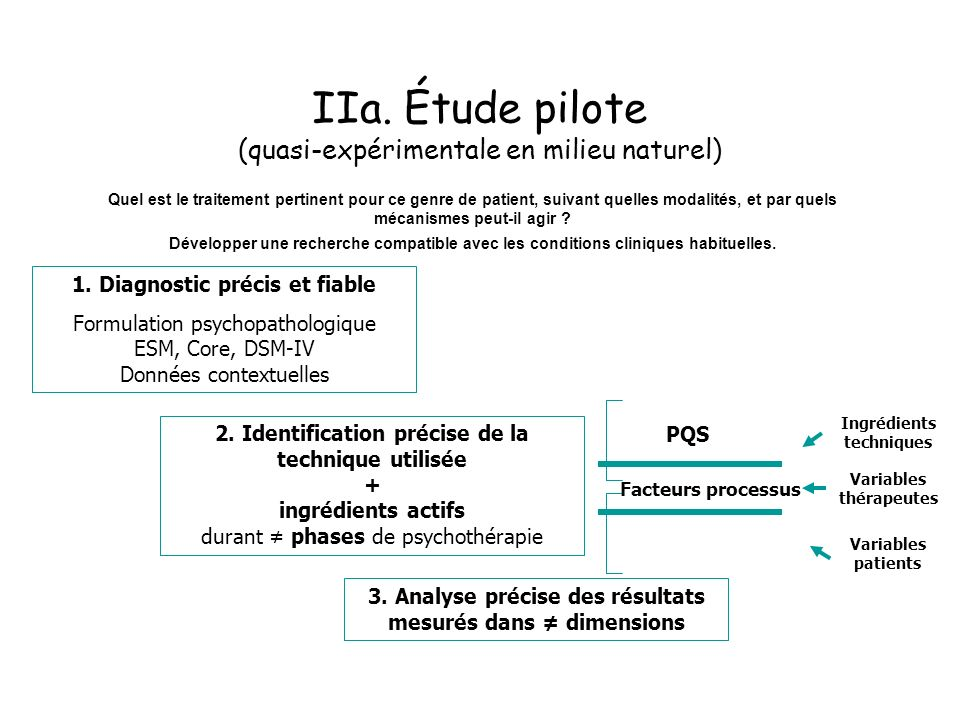 IIa. Étude pilote (quasi-expérimentale en milieu naturel) Quel est le traitement pertinent pour ce genre de patient, suivant quelles modalités, et par