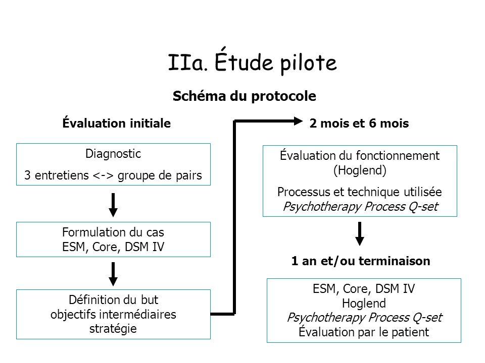 IIa. Étude pilote Diagnostic 3 entretiens groupe de pairs Formulation du cas ESM, Core, DSM IV Définition du but objectifs intermédiaires stratégie Év