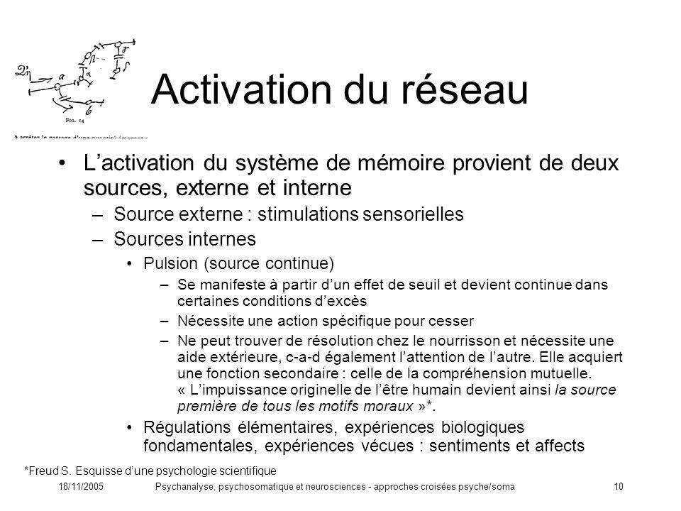 18/11/2005Psychanalyse, psychosomatique et neurosciences - approches croisées psyche/soma10 Activation du réseau Lactivation du système de mémoire pro