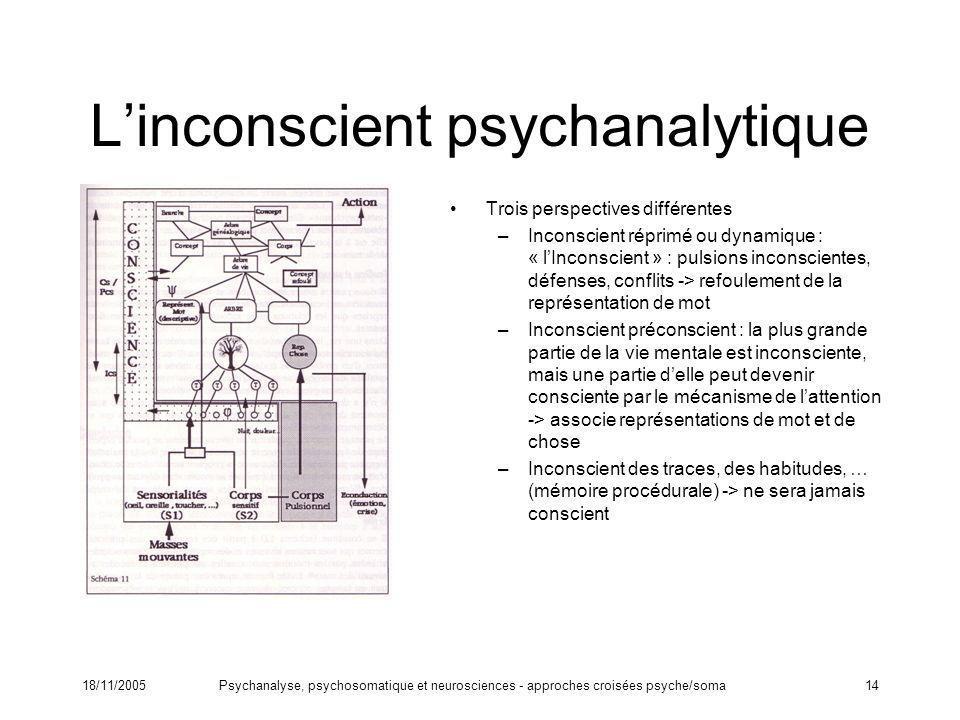18/11/2005Psychanalyse, psychosomatique et neurosciences - approches croisées psyche/soma14 Linconscient psychanalytique Trois perspectives différente