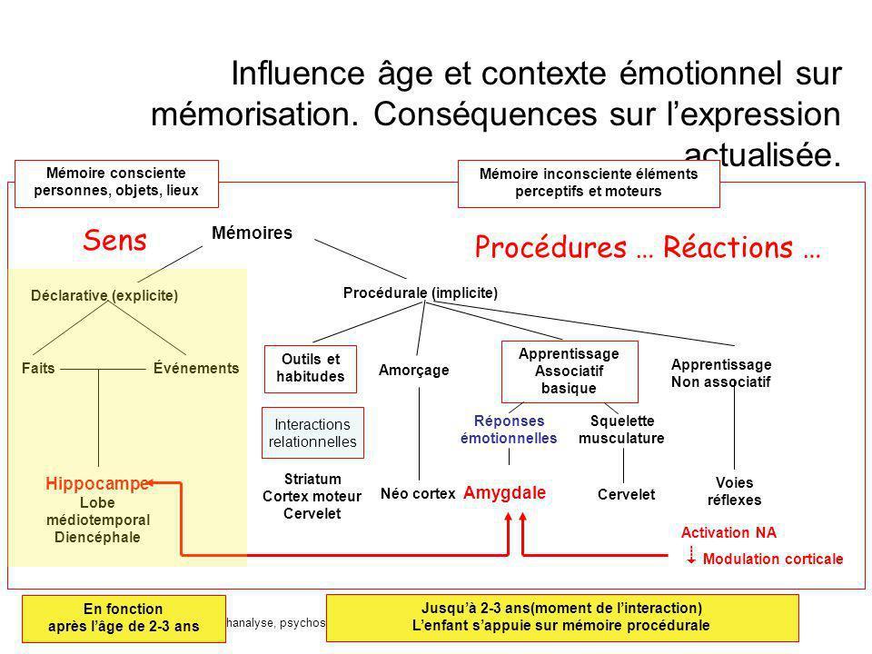 18/11/2005Psychanalyse, psychosomatique et neurosciences - approches croisées psyche/soma25 Influence âge et contexte émotionnel sur mémorisation. Con