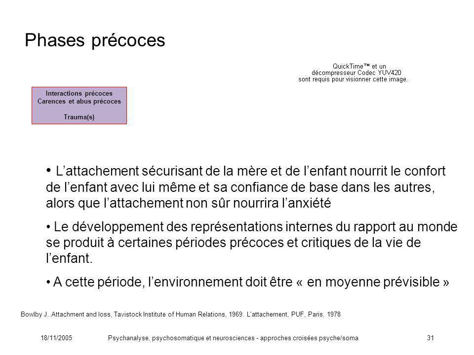18/11/2005Psychanalyse, psychosomatique et neurosciences - approches croisées psyche/soma31 Interactions précoces Carences et abus précoces Trauma(s)