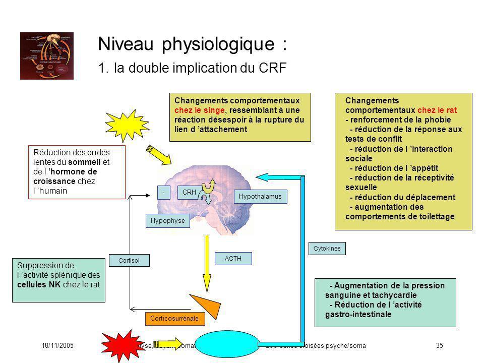18/11/2005Psychanalyse, psychosomatique et neurosciences - approches croisées psyche/soma35 Niveau physiologique : 1. la double implication du CRF Cha