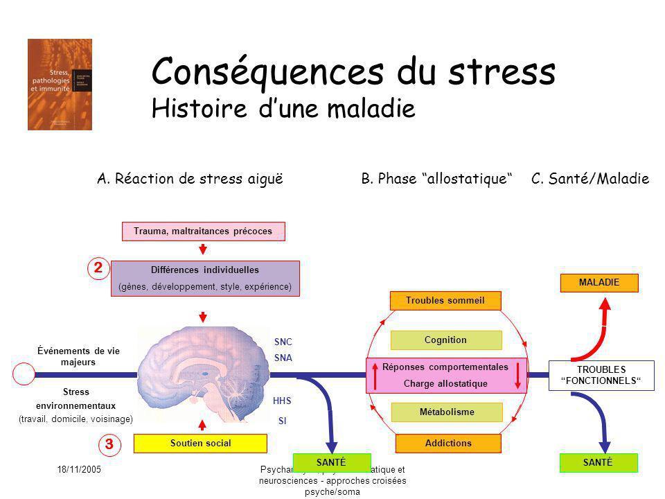 18/11/2005Psychanalyse, psychosomatique et neurosciences - approches croisées psyche/soma 38 Conséquences du stress Histoire dune maladie Stress envir