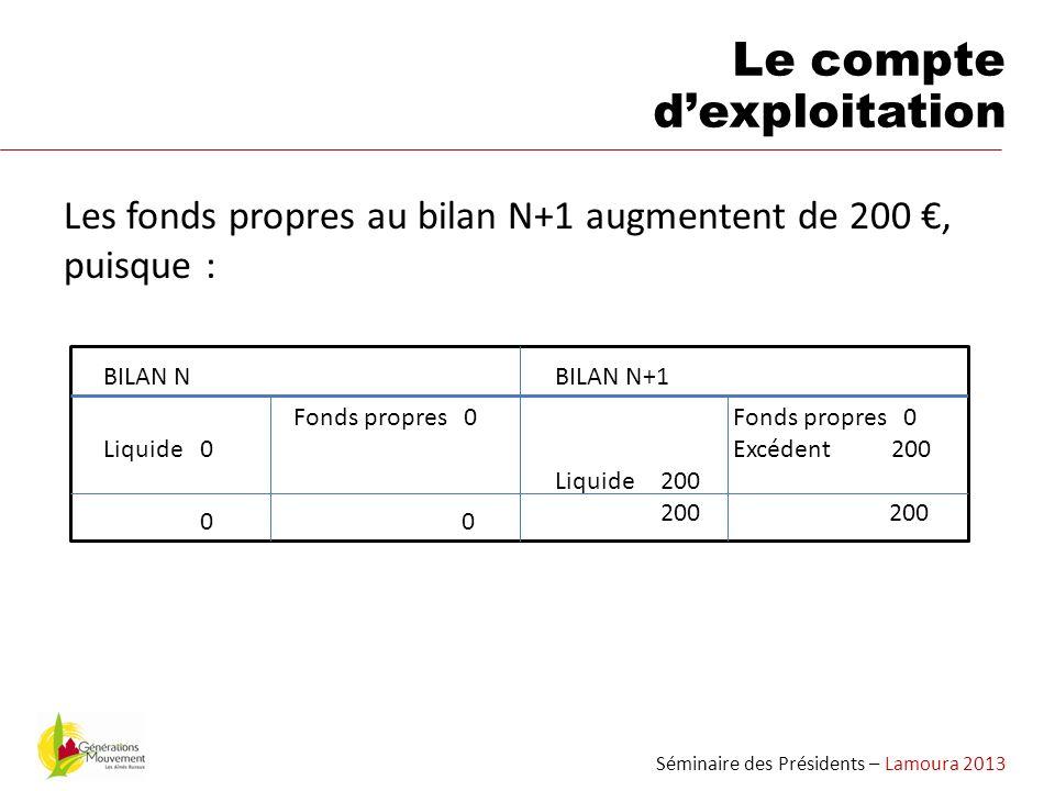 Les fonds propres au bilan N+1 augmentent de 200, puisque : Séminaire des Présidents – Lamoura 2013 Le compte dexploitation BILAN N Fonds propres 0 Li
