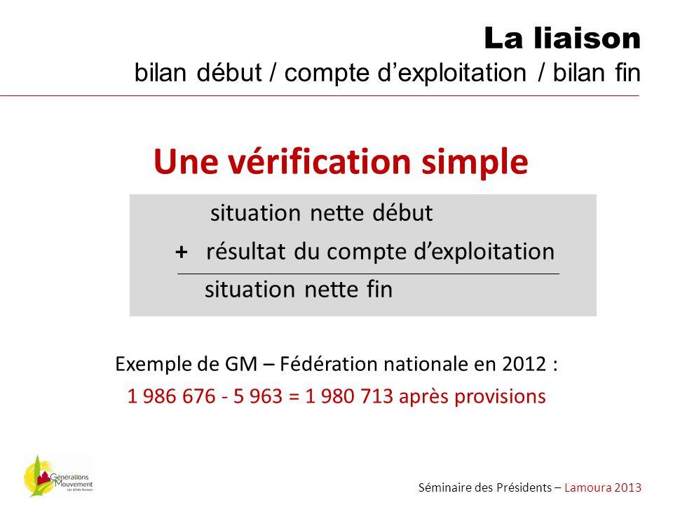 Une vérification simple situation nette début + résultat du compte dexploitation situation nette fin Exemple de GM – Fédération nationale en 2012 : 1