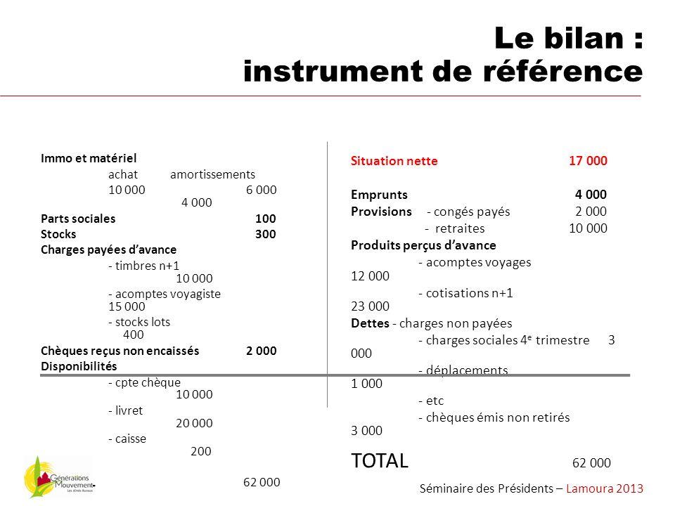 NE PAS CONFONDRE recettes - dépenses = compte de trésorerie AVEC produit - charges = compte dexploitation Un exemple : les timbres n et n+1 Séminaire des Présidents – Lamoura 2013 Une différence importante
