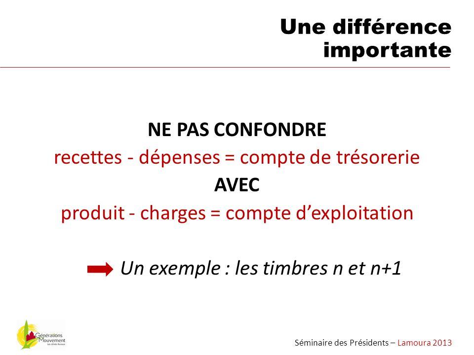 NE PAS CONFONDRE recettes - dépenses = compte de trésorerie AVEC produit - charges = compte dexploitation Un exemple : les timbres n et n+1 Séminaire