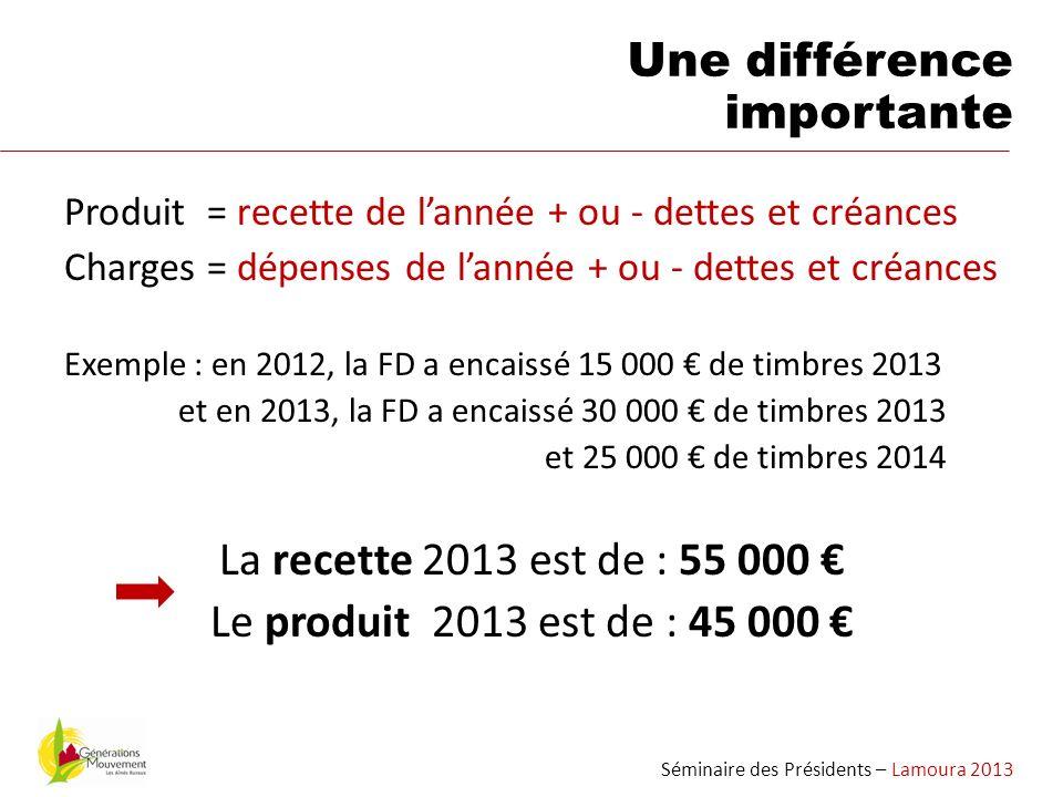 Produit = recette de lannée + ou - dettes et créances Charges = dépenses de lannée + ou - dettes et créances Exemple : en 2012, la FD a encaissé 15 00