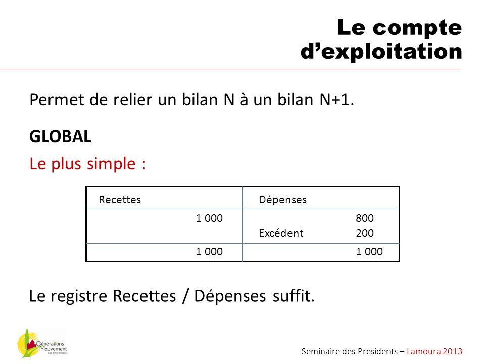 Permet de relier un bilan N à un bilan N+1. GLOBAL Le plus simple : Séminaire des Présidents – Lamoura 2013 Le compte dexploitation Recettes 1 000 Dép