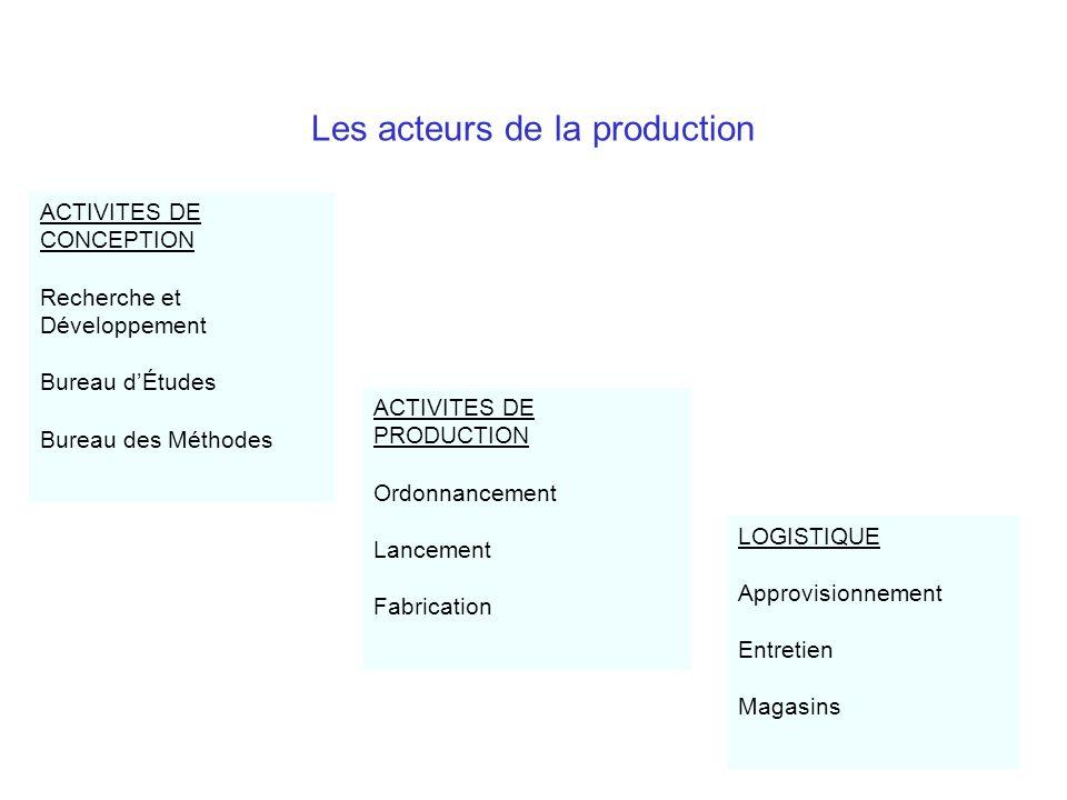 Les acteurs de la production ACTIVITES DE CONCEPTION Recherche et Développement Bureau dÉtudes Bureau des Méthodes ACTIVITES DE PRODUCTION Ordonnancem
