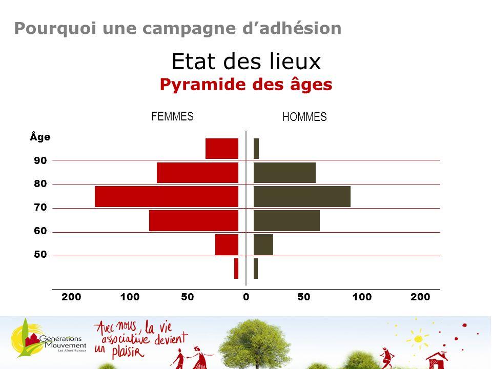 Etat des lieux Pyramide des âges 80 Âge FEMMES HOMMES 70 60 50 90 200100500 100200 Pourquoi une campagne dadhésion Séminaire des présidents /jeudi 10 octobre 2013 - Lamoura