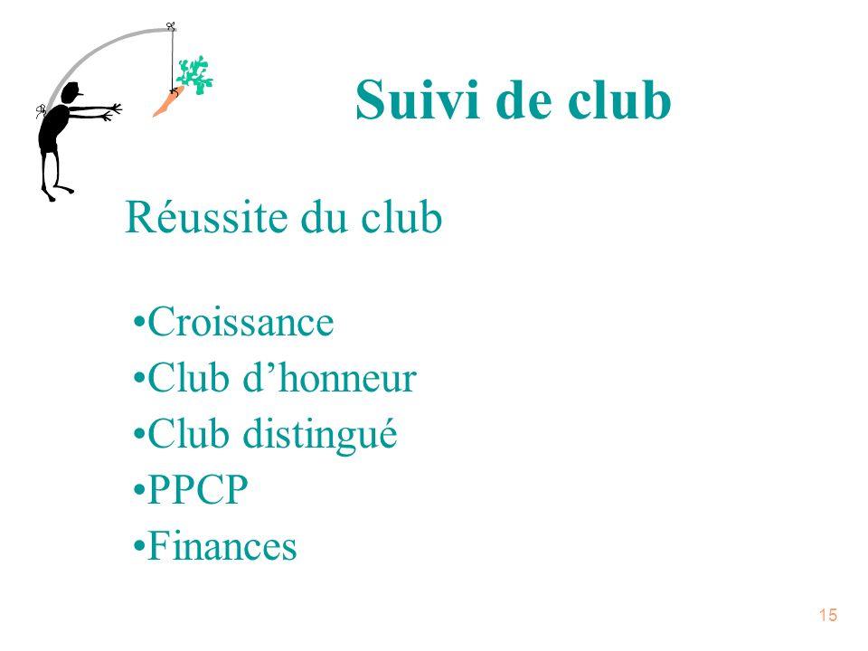 14 Concept de suivi Lieutenant-gouverneur Gouverneur Président de club Rapports/cotisations/participation/ croissance