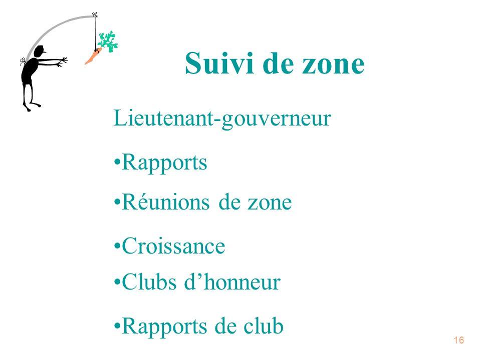 15 Suivi de club Réussite du club Croissance Club distingué Club dhonneur Finances PPCP