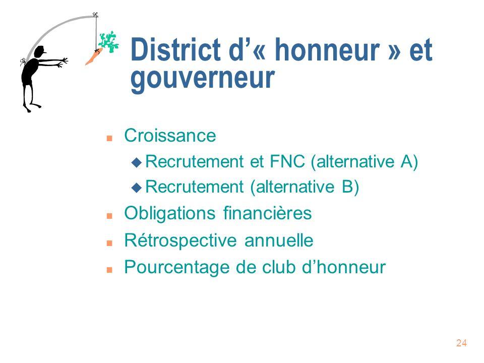23 Programme de reconnaissance du gouverneur n District dhonneur et distingué
