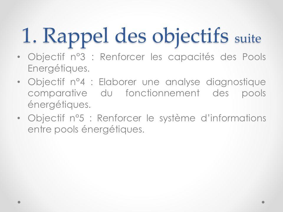 1. Rappel des objectifs suite Objectif n°3 : Renforcer les capacités des Pools Energétiques.