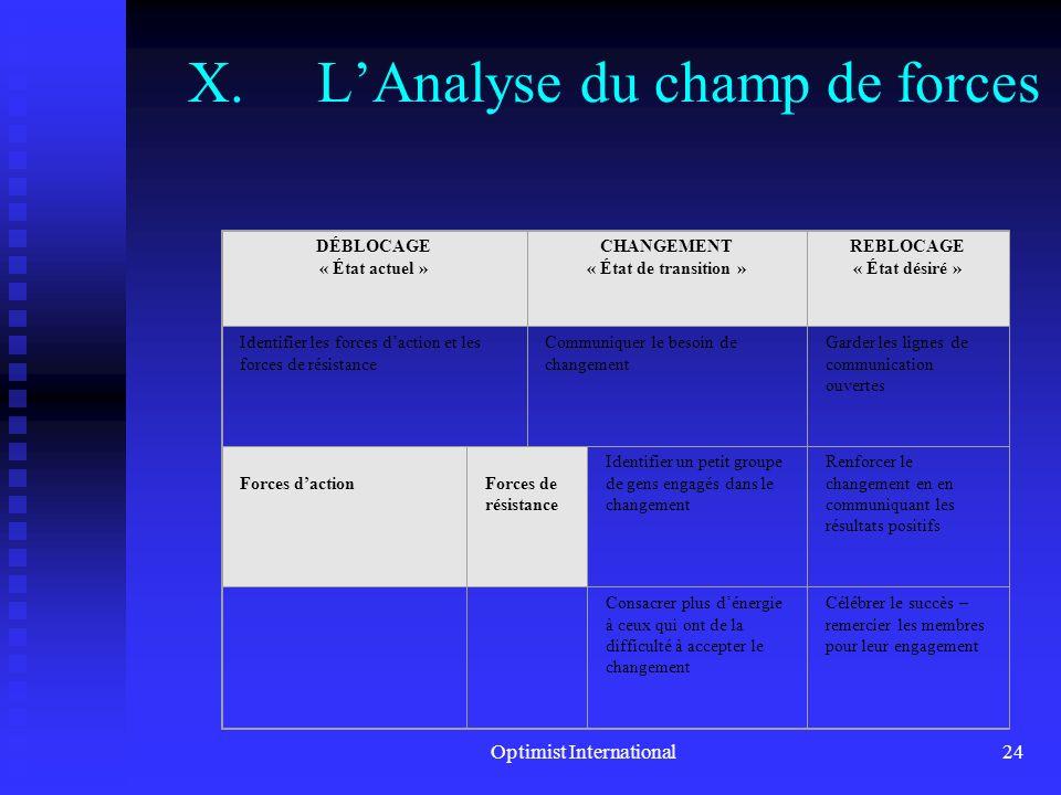 Optimist International23 X.LAnalyse du champ de forces 1 re étape – Identifier et étiqueter létat actuel ainsi que le résultat désiré en termes quanti