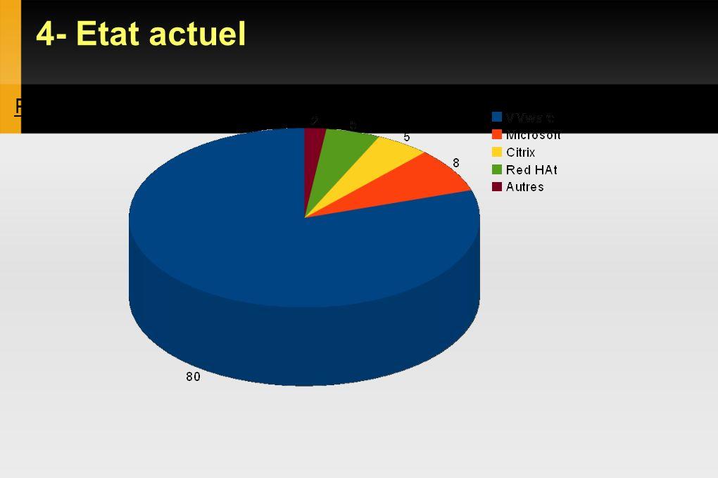4- Etat actuel Part de marché 2010 (en %) :