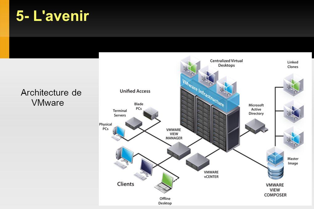 5- L'avenir Architecture de VMware VIRTUAL DESKTOP INFRASTRUCTURE
