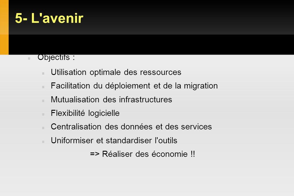 5- L'avenir VDI : Objectifs Gains et limites Objectifs : Utilisation optimale des ressources Facilitation du déploiement et de la migration Mutualisat
