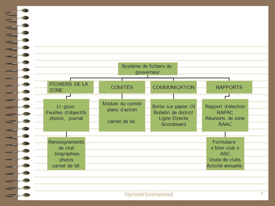 Optimist International7 Système de fichiers du gouverneur FICHIERS DE LA ZONE Lt.-gouv.