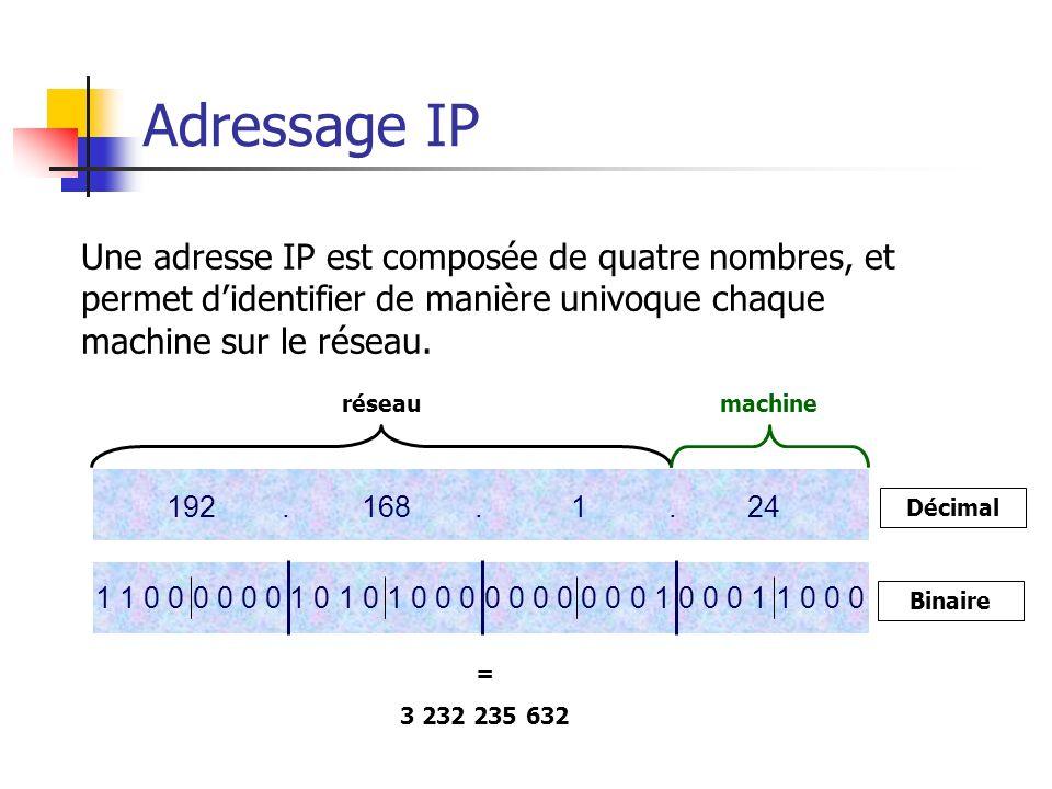 Adressage IP Une adresse IP est composée de quatre nombres, et permet didentifier de manière univoque chaque machine sur le réseau. = 3 232 235 632 1