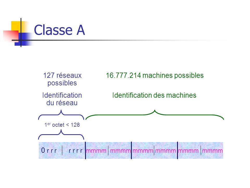 Classe A 0 r r r r r r r mmmm mmmm mmmm mmmm mmmm mmmm 1 er octet < 128 Identification du réseau Identification des machines 127 réseaux possibles 16.