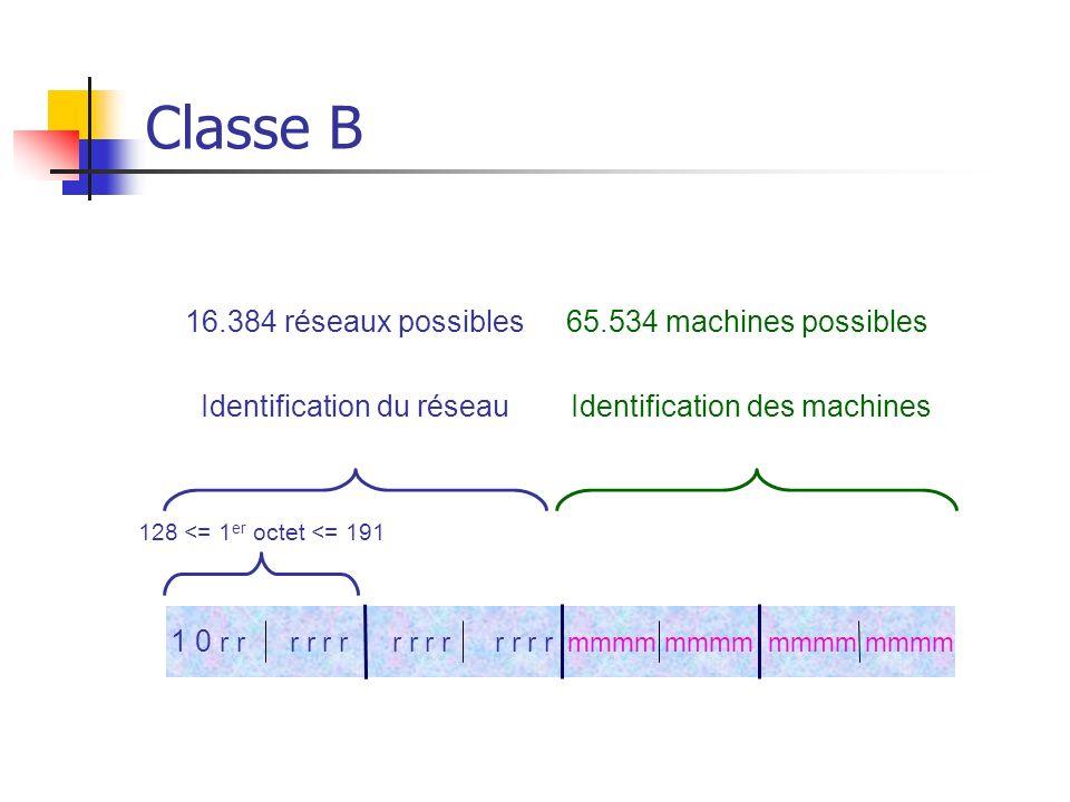 Classe B 128 <= 1 er octet <= 191 Identification du réseauIdentification des machines 16.384 réseaux possibles65.534 machines possibles 1 0 r r r r r