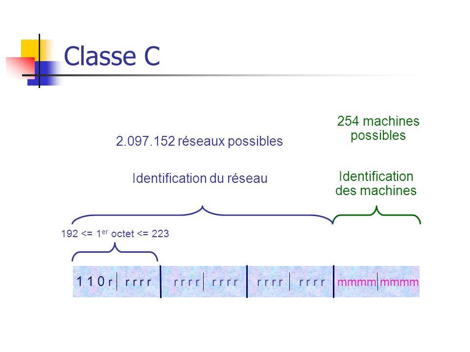 Classe C 192 <= 1 er octet <= 223 Identification du réseau Identification des machines 2.097.152 réseaux possibles 254 machines possibles 1 1 0 r r r