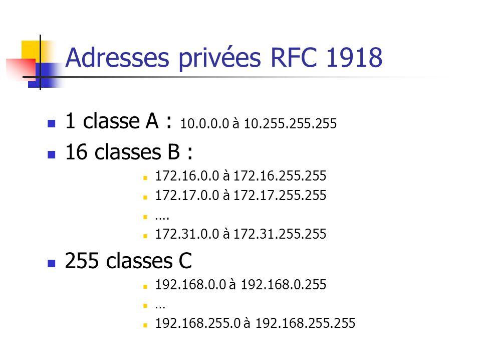 Adresses privées RFC 1918 1 classe A : 10.0.0.0 à 10.255.255.255 16 classes B : 172.16.0.0 à 172.16.255.255 172.17.0.0 à 172.17.255.255 …. 172.31.0.0